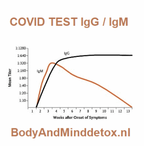 covid IgG IgM test